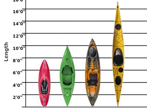 length chart