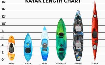 What Size Kayak Do I Need?