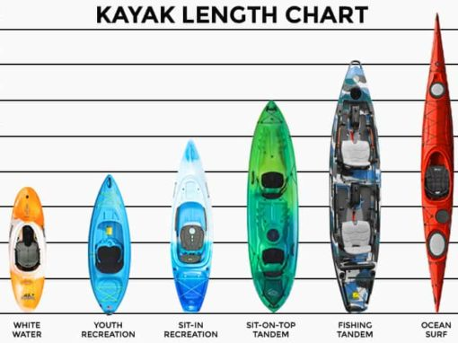 kayak length chart
