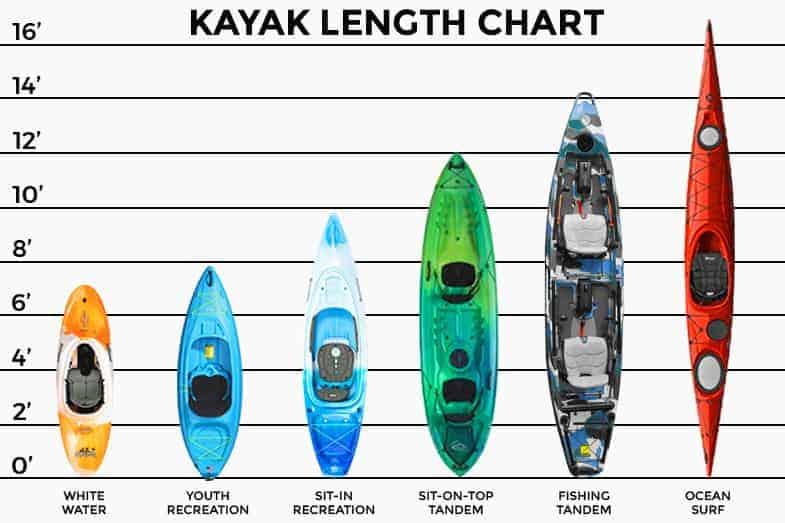 kayak length chart